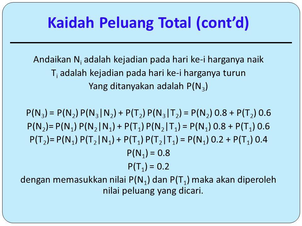 Andaikan N i adalah kejadian pada hari ke-i harganya naik T i adalah kejadian pada hari ke-i harganya turun Yang ditanyakan adalah P(N 3 ) P(N 3 ) = P