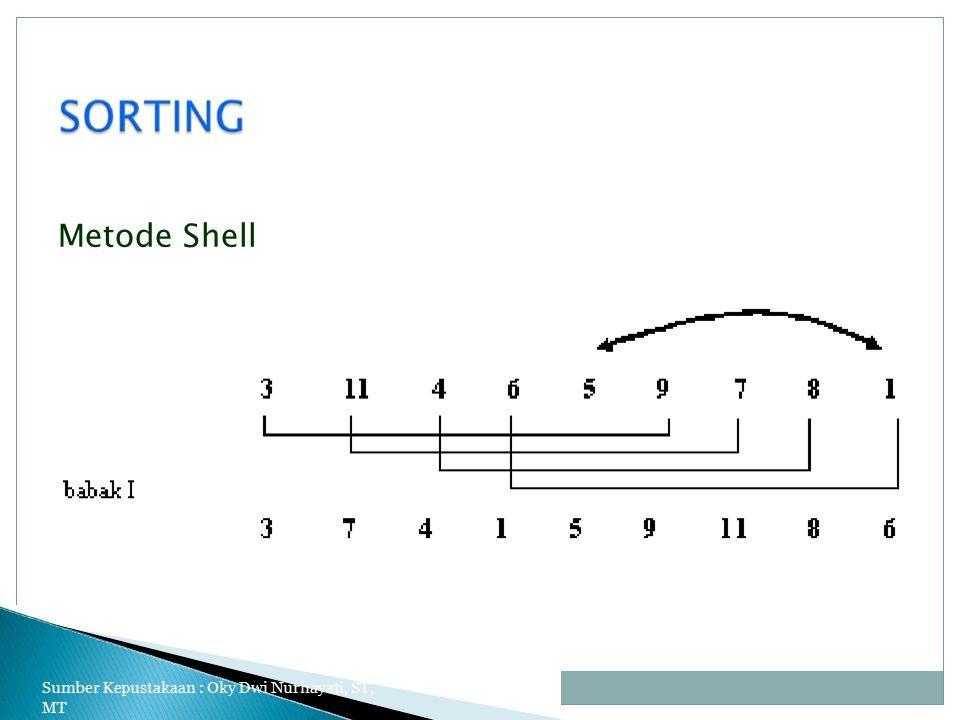 Metode Shell Sumber Kepustakaan : Oky Dwi Nurhayati, ST, MT 16