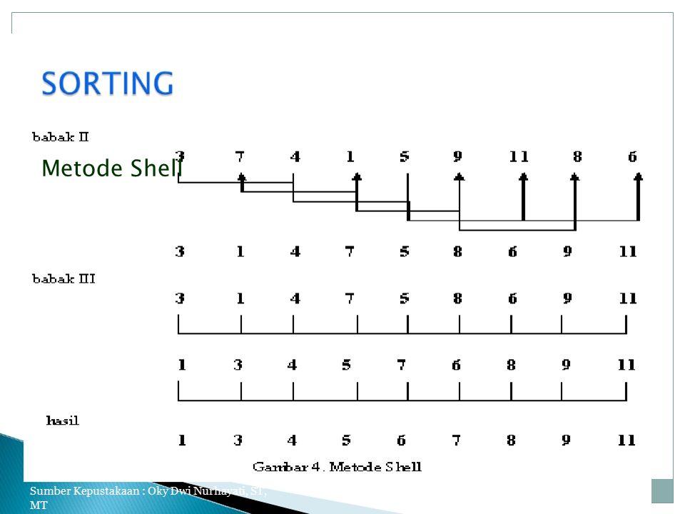 Metode Shell Sumber Kepustakaan : Oky Dwi Nurhayati, ST, MT 17