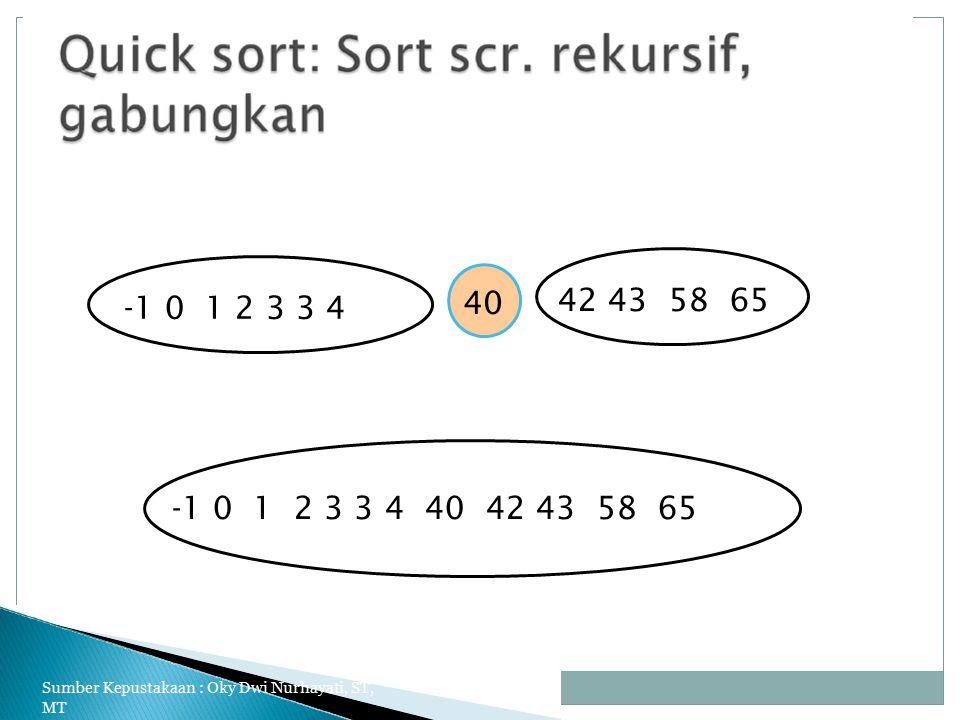 42 43 58 65 -1 0 1 2 3 3 4 -1 0 1 2 3 3 4 40 42 43 58 65 40 Sumber Kepustakaan : Oky Dwi Nurhayati, ST, MT 23