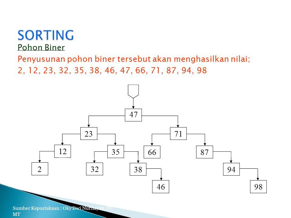 Pohon Biner Penyusunan pohon biner tersebut akan menghasilkan nilai; 2, 12, 23, 32, 35, 38, 46, 47, 66, 71, 87, 94, 98 47 2371 8766 12 35 94 98 38 32 46 2 Sumber Kepustakaan : Oky Dwi Nurhayati, ST, MT 25