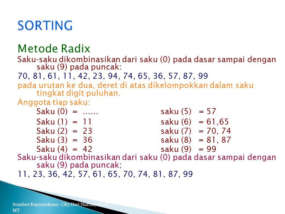 Metode Radix Saku-saku dikombinasikan dari saku (0) pada dasar sampai dengan saku (9) pada puncak: 70, 81, 61, 11, 42, 23, 94, 74, 65, 36, 57, 87, 99 pada urutan ke dua, deret di atas dikelompokkan dalam saku tingkat digit puluhan.