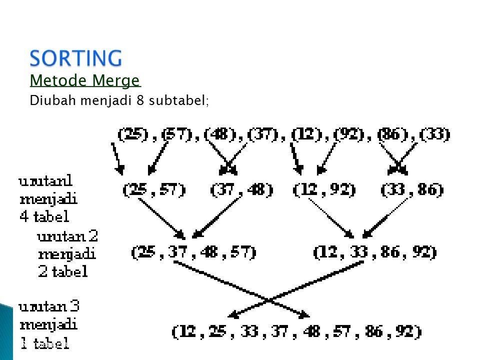 Metode Merge Diubah menjadi 8 subtabel ; Sumber Kepustakaan : Oky Dwi Nurhayati, ST, MT 29
