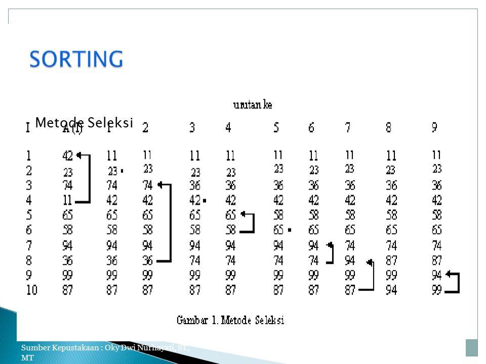Metode Seleksi Sumber Kepustakaan : Oky Dwi Nurhayati, ST, MT 3