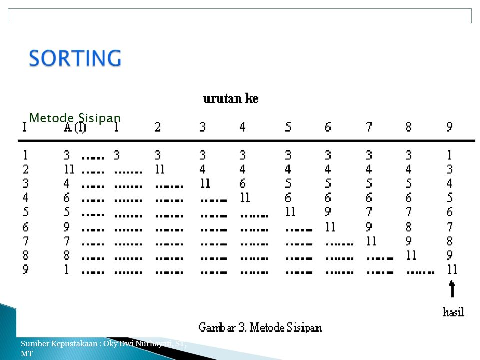 Metode Sisipan Sumber Kepustakaan : Oky Dwi Nurhayati, ST, MT 5