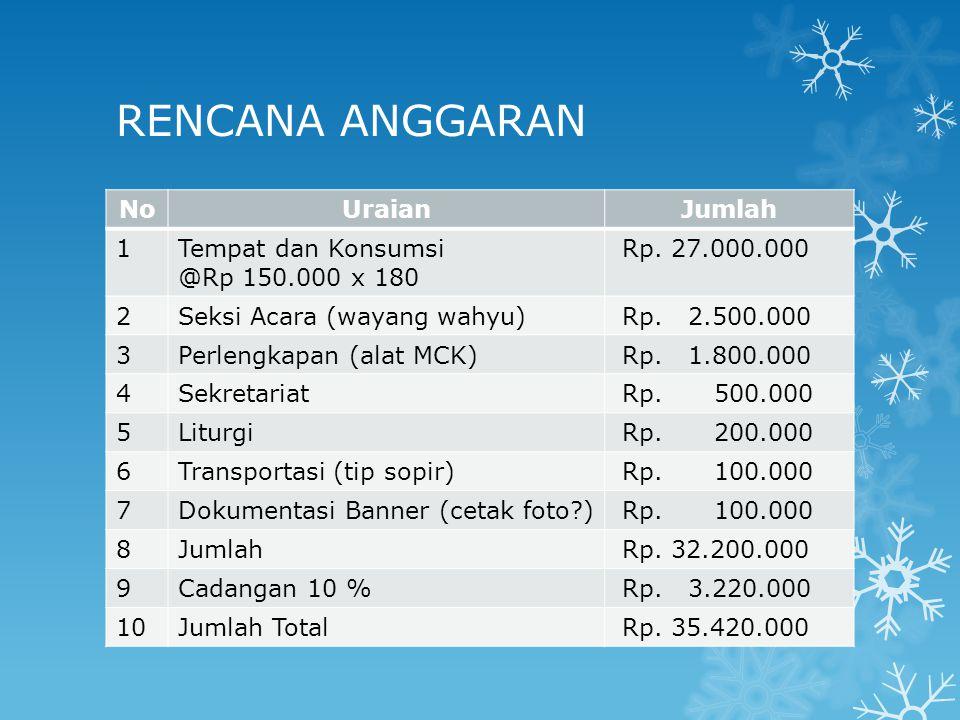 SUMBER DANA Iuran para romo  Minimal @ Rp.200.000 x 40 = Rp.