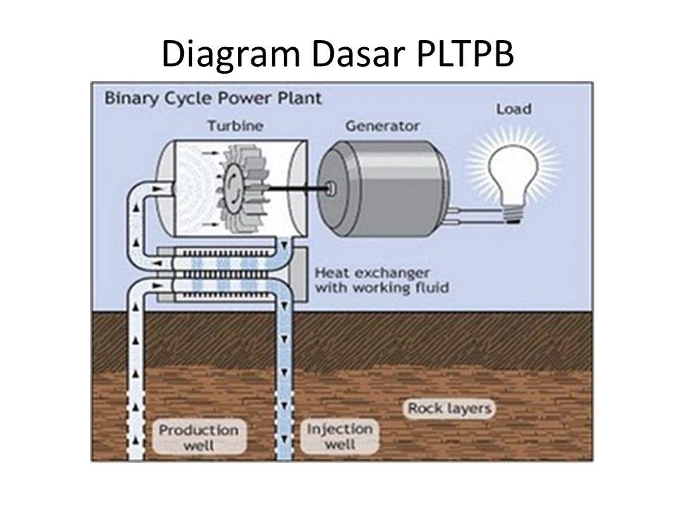 Diagram Dasar PLTPB
