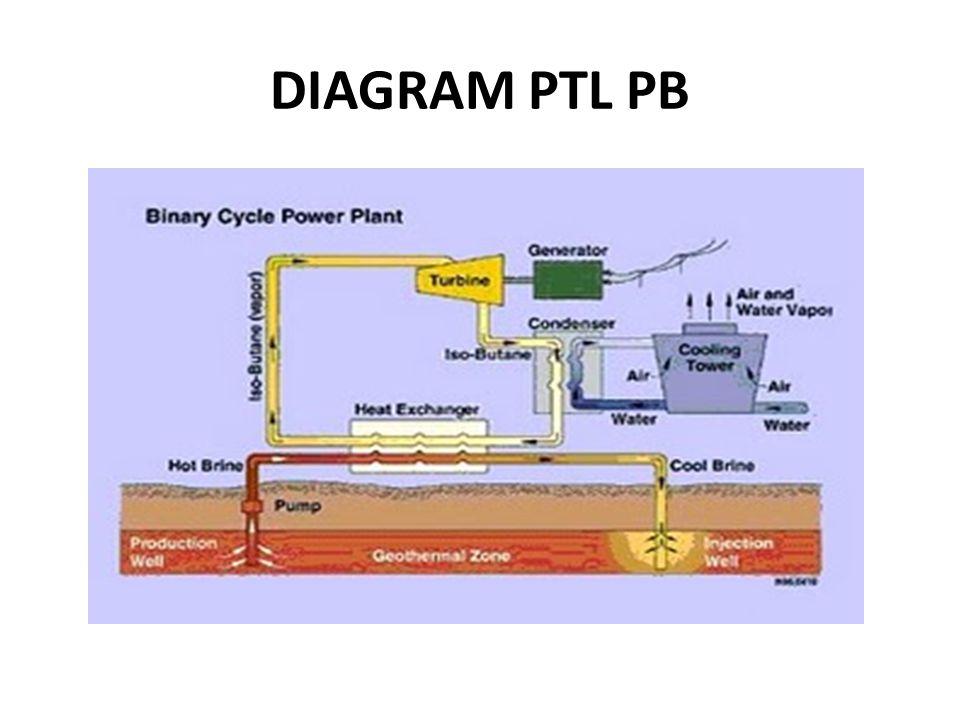DIAGRAM PTL PB