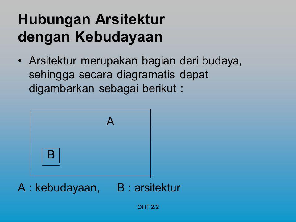 OHT 2/2 Hubungan Arsitektur dengan Kebudayaan Arsitektur merupakan bagian dari budaya, sehingga secara diagramatis dapat digambarkan sebagai berikut :