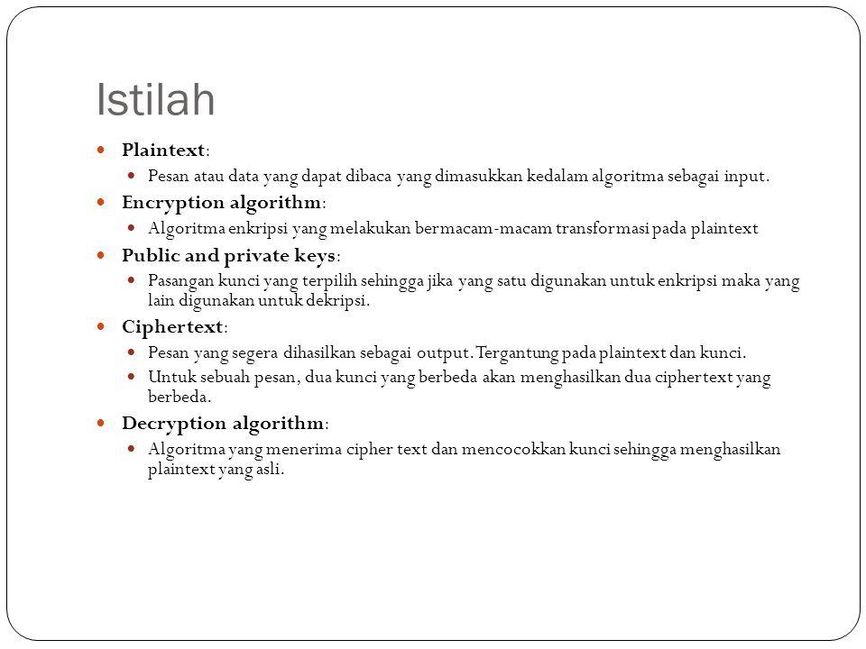 Istilah Plaintext: Pesan atau data yang dapat dibaca yang dimasukkan kedalam algoritma sebagai input. Encryption algorithm: Algoritma enkripsi yang me