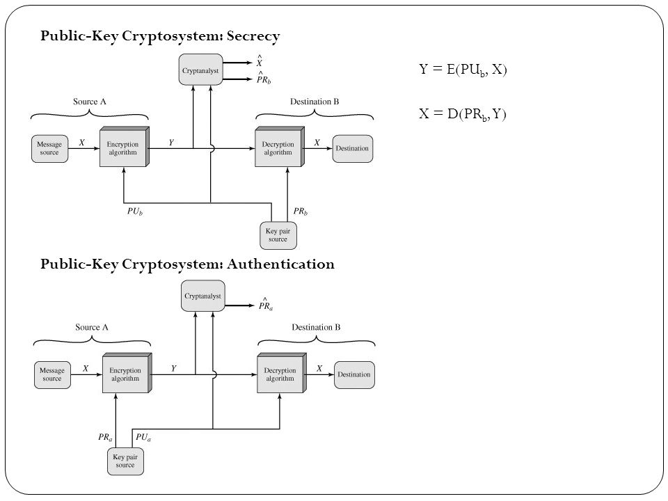 Public-Key Cryptosystem: Secrecy Y = E(PU b, X) X = D(PR b, Y) Public-Key Cryptosystem: Authentication