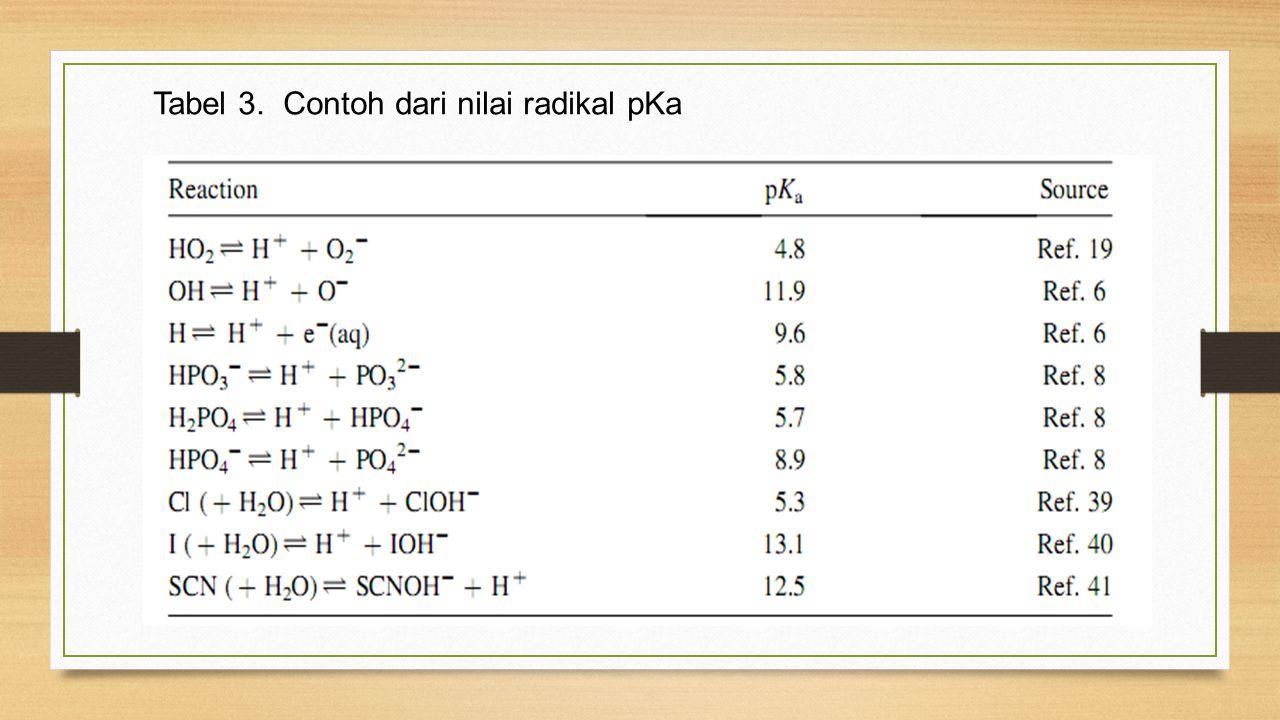Tabel 3. Contoh dari nilai radikal pKa