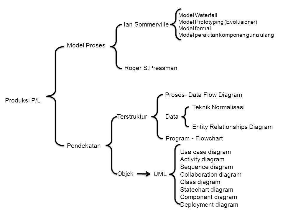 Rekayasa Perangkat Lunak Antonius Wahyu Sudrajat, S. Kom., M.T.I. Produksi P/L Model Proses Pendekatan Terstruktur Objek Proses- Data Flow Diagram Dat