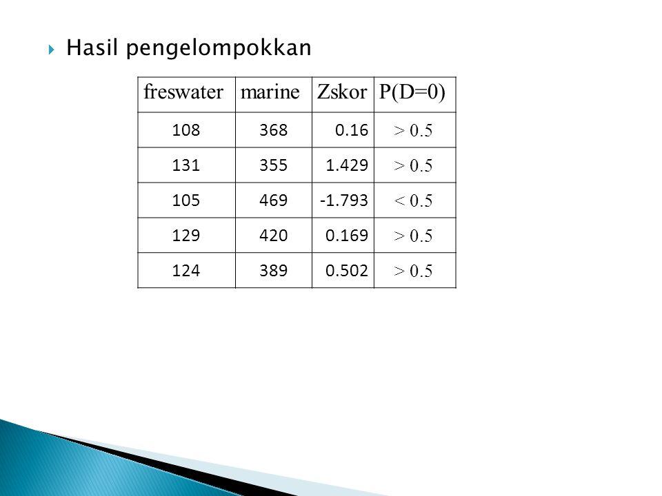  Hasil pengelompokkan freswatermarineZskorP(D=0) 1083680.16 > 0.5 1313551.429 > 0.5 105469-1.793 < 0.5 1294200.169 > 0.5 1243890.502 > 0.5
