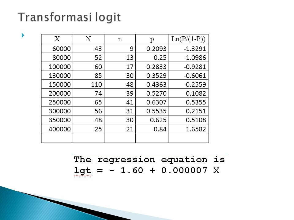  XNnpLn(P/(1-P)) 600004390.2093-1.3291 8000052130.25-1.0986 10000060170.2833-0.9281 13000085300.3529-0.6061 150000110480.4363-0.2559 20000074390.5270