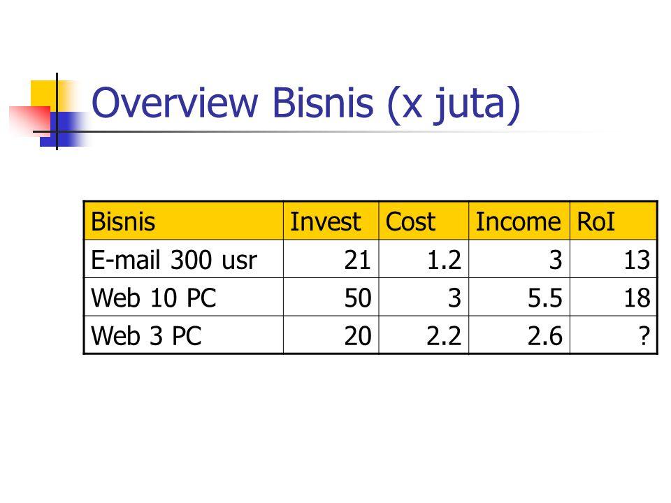 Overview Bisnis (x juta) BisnisInvestCostIncomeRoI E-mail 300 usr211.2313 Web 10 PC5035.518 Web 3 PC202.22.6