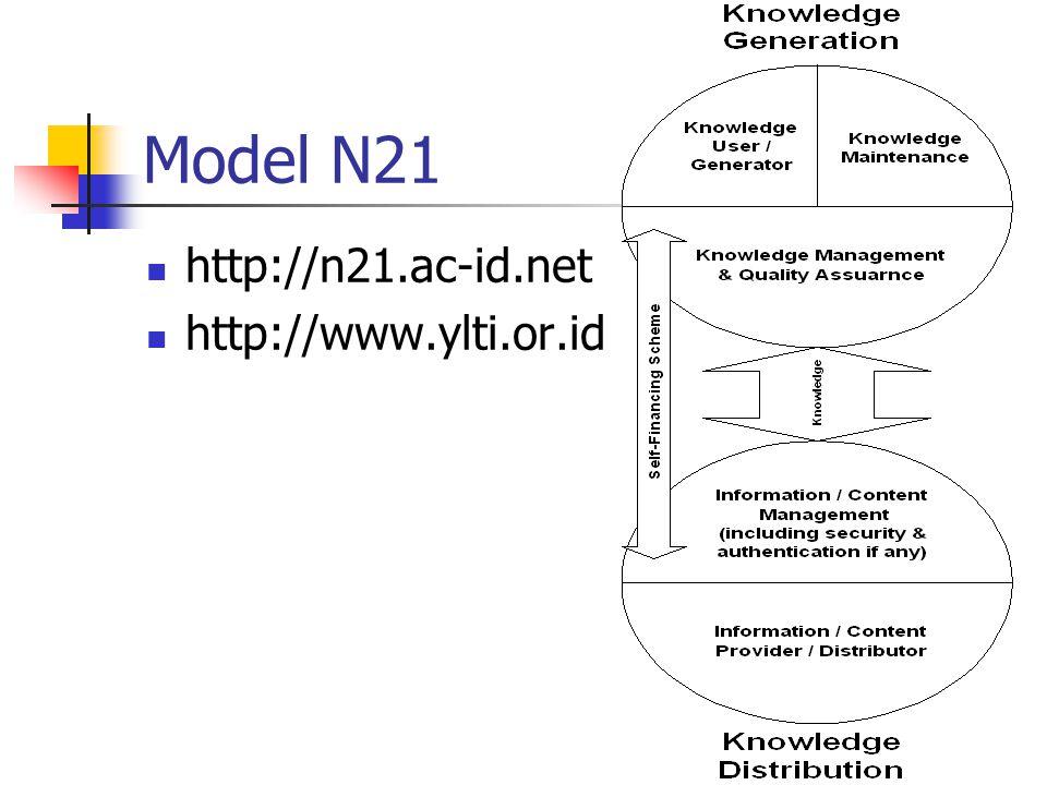 Model N21 http://n21.ac-id.net http://www.ylti.or.id