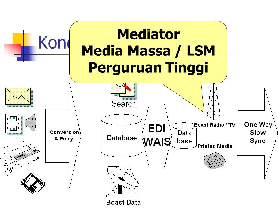 Kondisi Nyata Mediator Media Massa / LSM Perguruan Tinggi