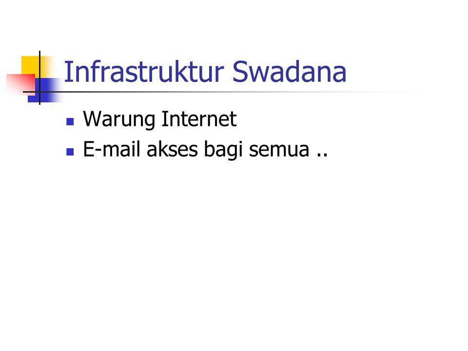 Infrastruktur Swadana Warung Internet E-mail akses bagi semua..