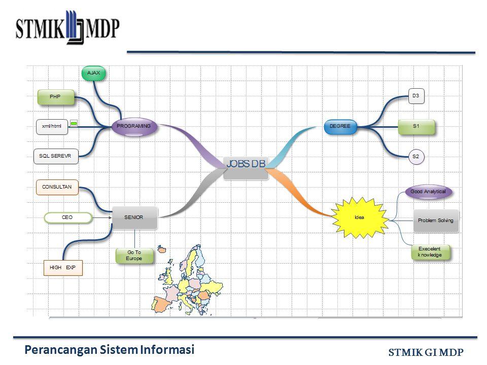 Perancangan Sistem Informasi STMIK GI MDP