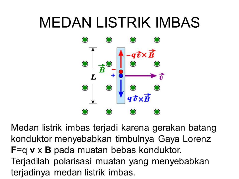 MEDAN LISTRIK IMBAS Medan listrik imbas terjadi karena gerakan batang konduktor menyebabkan timbulnya Gaya Lorenz F=q v x B pada muatan bebas kondukto