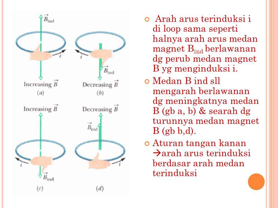 Arah arus terinduksi i di loop sama seperti halnya arah arus medan magnet B ind berlawanan dg perub medan magnet B yg menginduksi i. Medan B ind sll m