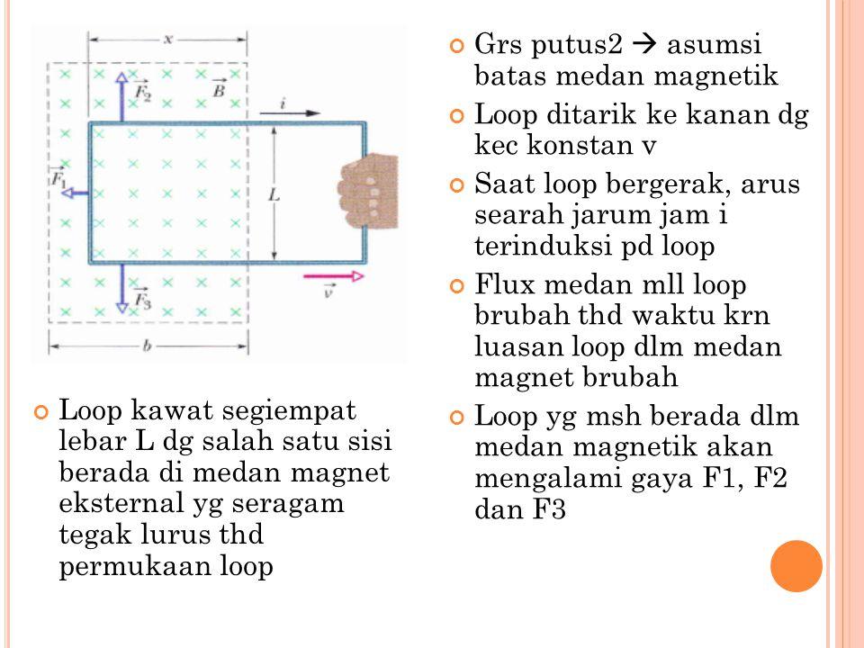 Loop kawat segiempat lebar L dg salah satu sisi berada di medan magnet eksternal yg seragam tegak lurus thd permukaan loop Grs putus2  asumsi batas m
