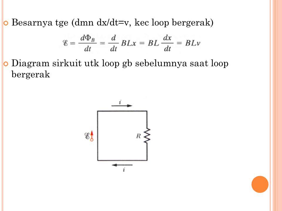 Besarnya tge (dmn dx/dt=v, kec loop bergerak) Diagram sirkuit utk loop gb sebelumnya saat loop bergerak