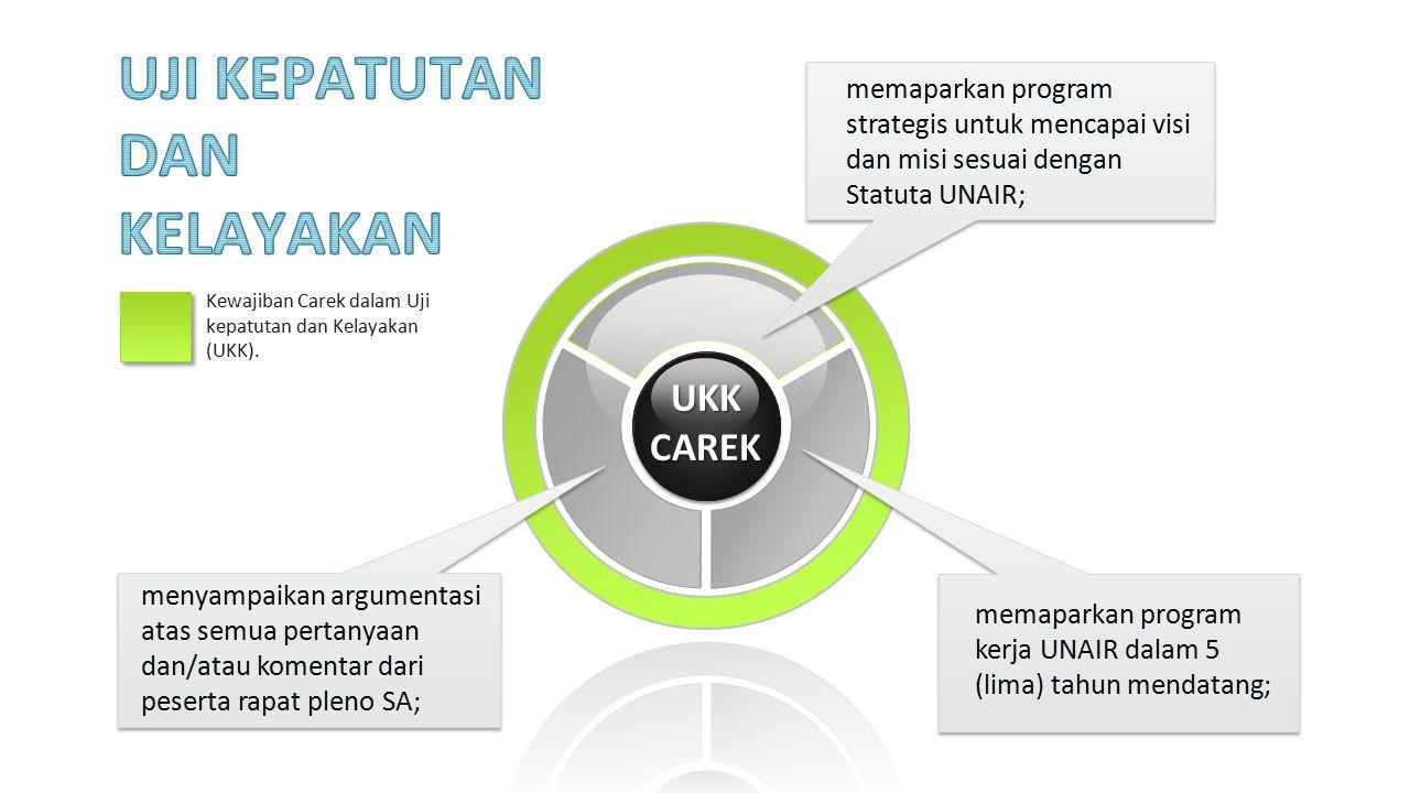 UKKCAREK memaparkan program strategis untuk mencapai visi dan misi sesuai dengan Statuta UNAIR; memaparkan program kerja UNAIR dalam 5 (lima) tahun me
