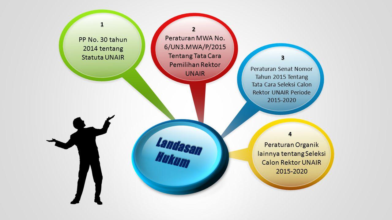 4 Peraturan Organik lainnya tentang Seleksi Calon Rektor UNAIR 2015-2020 1 PP No. 30 tahun 2014 tentang Statuta UNAIR 3 Peraturan Senat Nomor Tahun 20