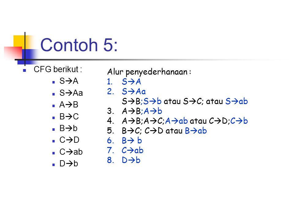 Contoh 5: CFG berikut : S  A S  Aa A  B B  C B  b C  D C  ab D  b Alur penyederhanaan : 1.S  A 2.S  Aa S  B;S  b atau S  C; atau S  ab 3