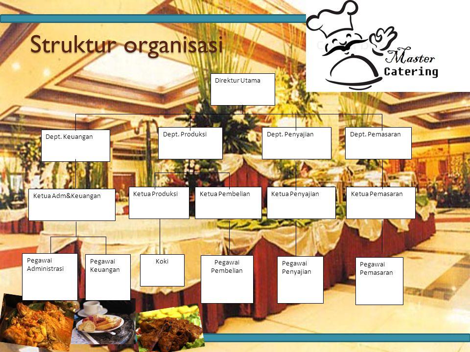 Struktur organisasi Struktur organisasi Direktur Utama Dept. Produksi Dept. Keuangan Dept. PemasaranDept. Penyajian Ketua Adm&Keuangan Ketua ProduksiK