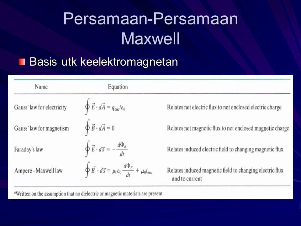 Persamaan-Persamaan Maxwell Basis utk keelektromagnetan