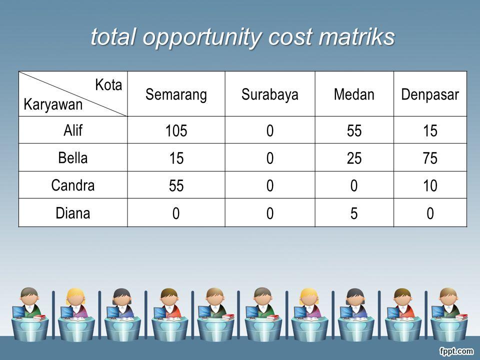 Kota Karyawan SemarangSurabayaMedanDenpasar Alif 10505515 Bella 1502575 Candra 550010 Diana 0050 total opportunity cost matriks