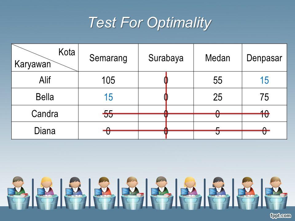 Kota Karyawan SemarangSurabayaMedanDenpasar Alif 10505515 Bella 1502575 Candra 550010 Diana 0050 Test For Optimality