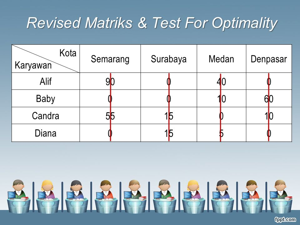 Kota Karyawan SemarangSurabayaMedanDenpasar Alif 900400 Baby 001060 Candra 5515010 Diana 01550 Revised Matriks & Test For Optimality