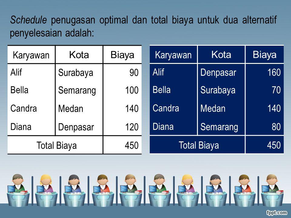 Karyawan KotaBiaya Alif Surabaya90 Bella Semarang100 Candra Medan140 Diana Denpasar120 Total Biaya450 Schedule penugasan optimal dan total biaya untuk