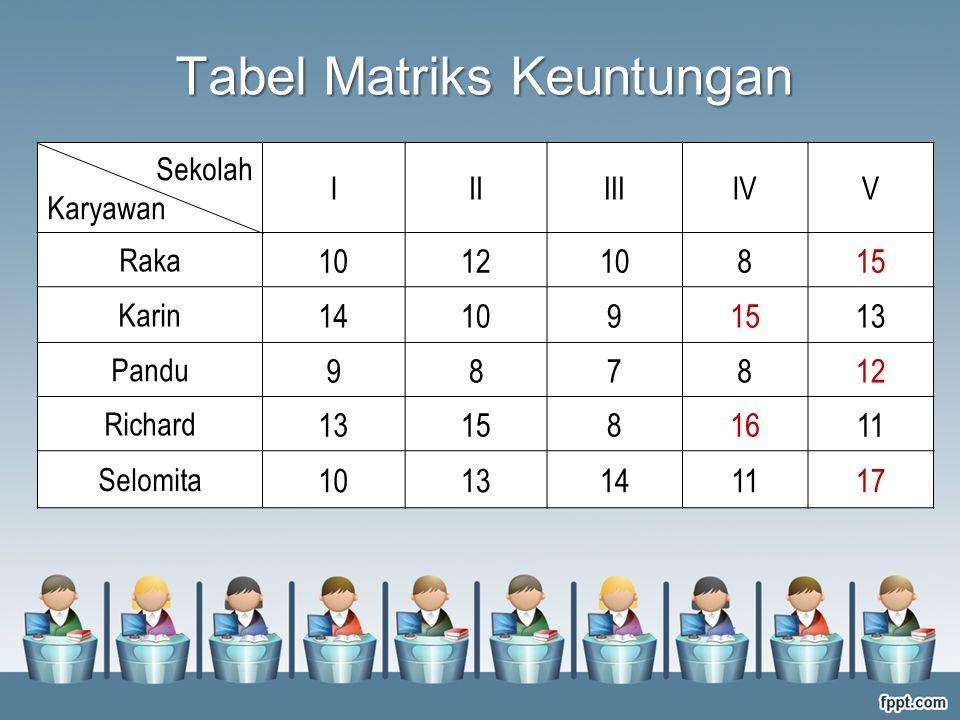 Sekolah Karyawan IIIIIIIVV Raka 101210815 Karin 141091513 Pandu 987812 Richard 131581611 Selomita 1013141117 Tabel Matriks Keuntungan