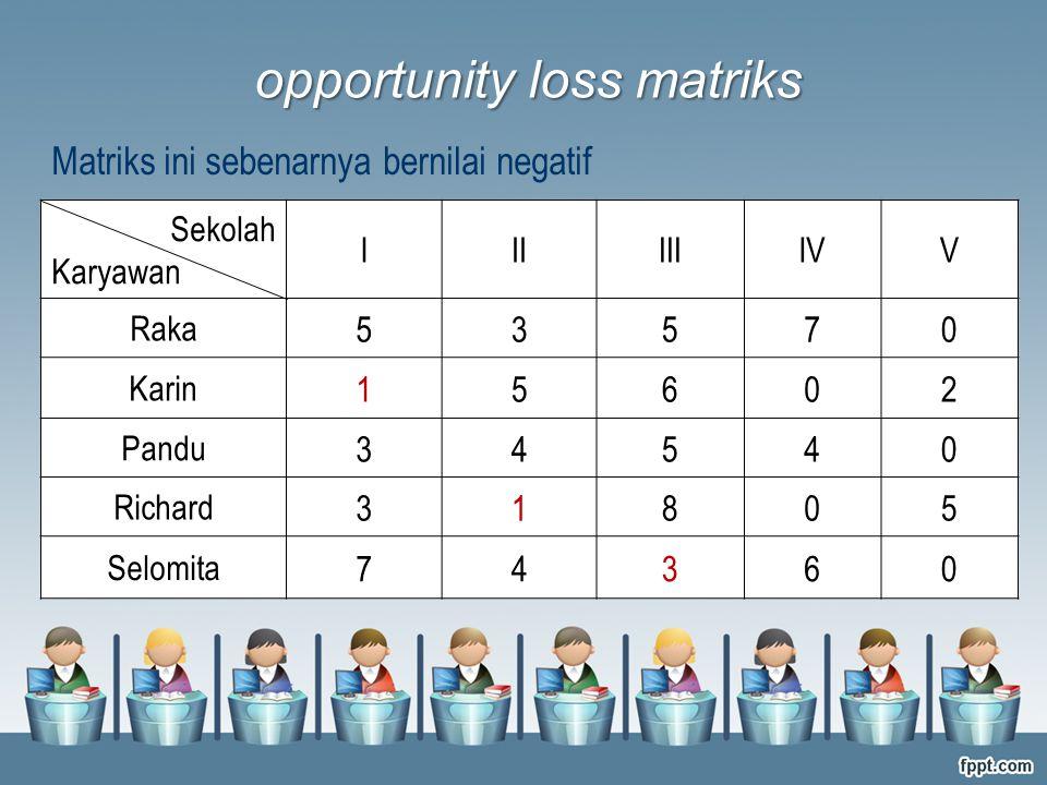opportunity loss matriks Sekolah Karyawan IIIIIIIVV Raka 53570 Karin 15602 Pandu 34540 Richard 31805 Selomita 74360 Matriks ini sebenarnya bernilai ne