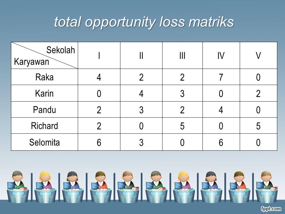 Sekolah Karyawan IIIIIIIVV Raka 42270 Karin 04302 Pandu 23240 Richard 20505 Selomita 63060 total opportunity loss matriks