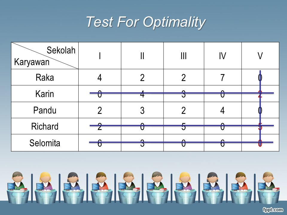 Test For Optimality Sekolah Karyawan IIIIIIIVV Raka 42270 Karin 04302 Pandu 23240 Richard 20505 Selomita 63060