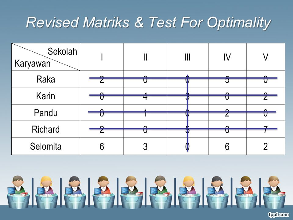 Revised Matriks & Test For Optimality Sekolah Karyawan IIIIIIIVV Raka 20050 Karin 04302 Pandu 01020 Richard 20507 Selomita 63062