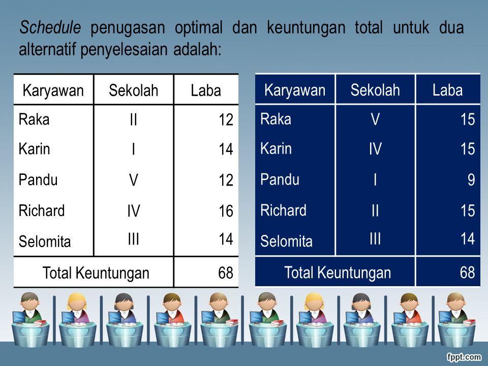 Schedule penugasan optimal dan keuntungan total untuk dua alternatif penyelesaian adalah: KaryawanSekolahLaba Raka II12 Karin I14 Pandu V12 Richard IV