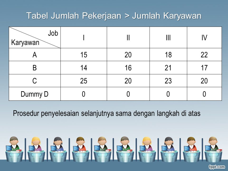 Prosedur penyelesaian selanjutnya sama dengan langkah di atas Job Karyawan IIIIIIIV A15201822 B14162117 C25202320 Dummy D0000 Tabel Jumlah Pekerjaan >