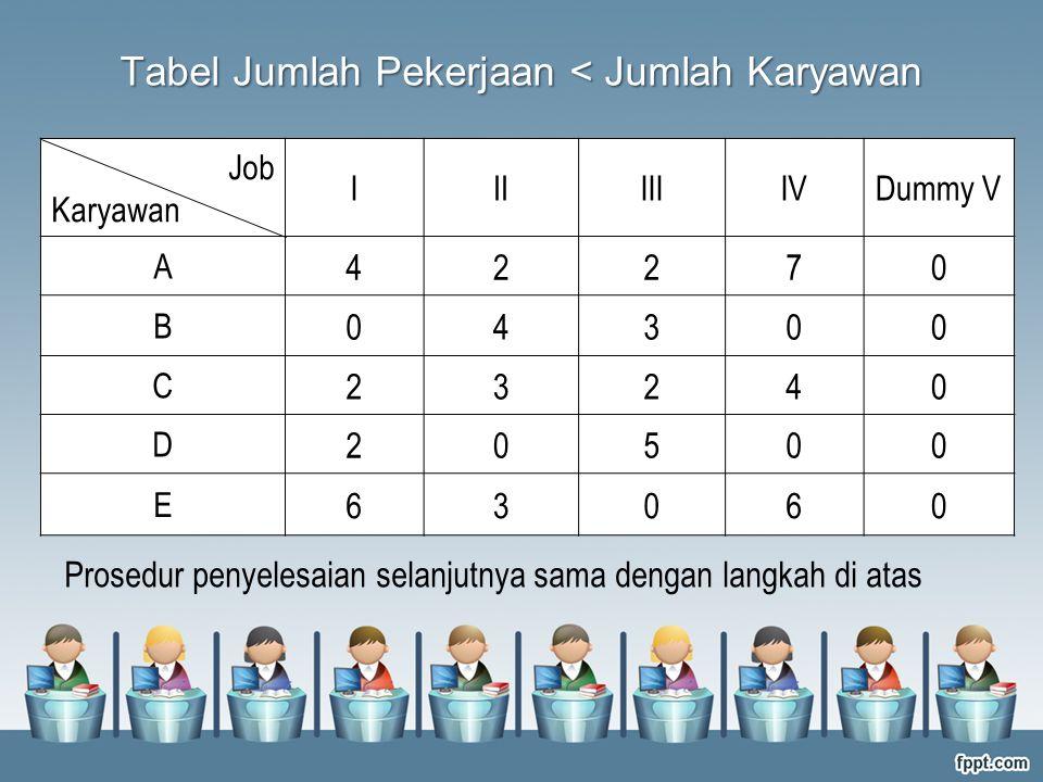 Prosedur penyelesaian selanjutnya sama dengan langkah di atas Tabel Jumlah Pekerjaan < Jumlah Karyawan Job Karyawan IIIIIIIVDummy V A 42270 B 04300 C