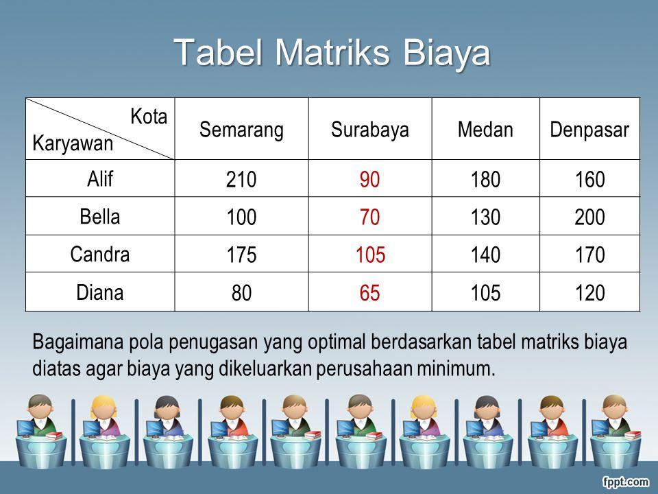 Kota Karyawan SemarangSurabayaMedanDenpasar Alif 21090180160 Bella 10070130200 Candra 175105140170 Diana 8065105120 Bagaimana pola penugasan yang opti