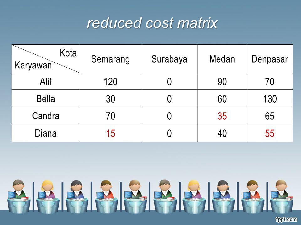 Kota Karyawan SemarangSurabayaMedanDenpasar Alif 12009070 Bella 30060130 Candra 7003565 Diana 1504055 reduced cost matrix