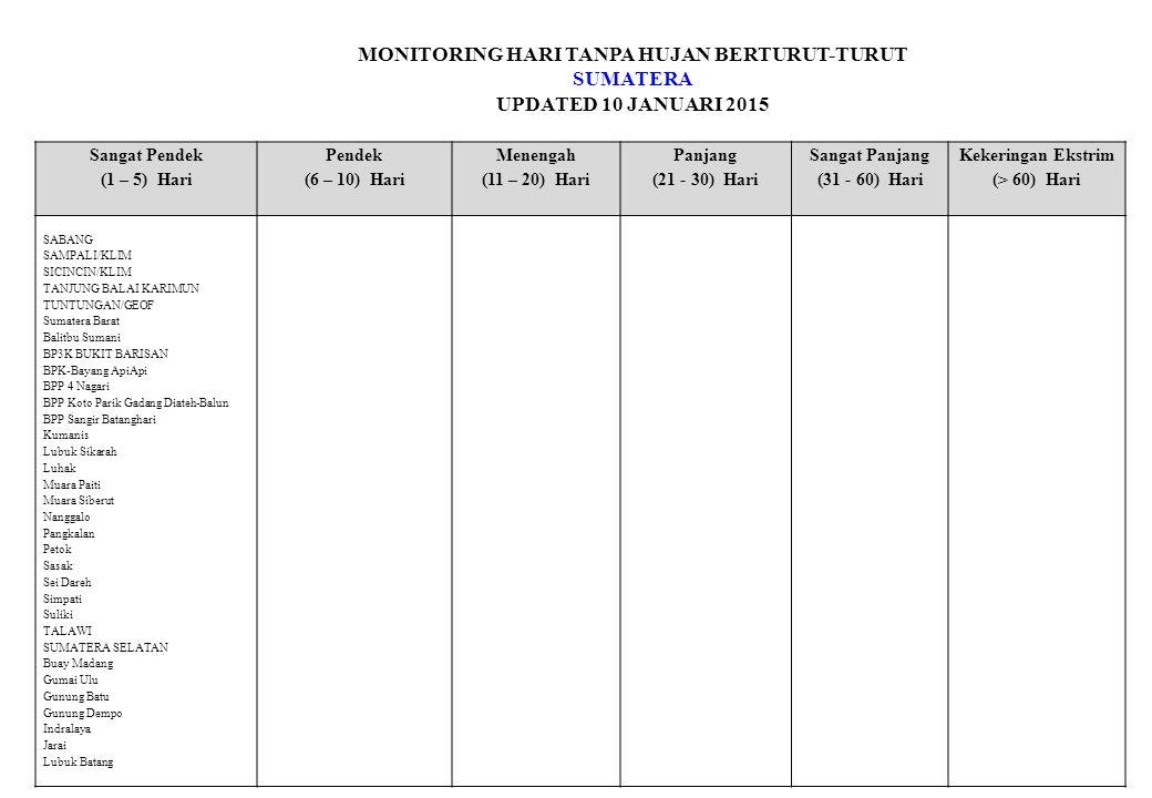 MONITORING HARI TANPA HUJAN BERTURUT-TURUT SUMATERA UPDATED 10 JANUARI 2015 Sangat Pendek (1 – 5) Hari Pendek (6 – 10) Hari Menengah (11 – 20) Hari Panjang (21 - 30) Hari Sangat Panjang (31 - 60) Hari Kekeringan Ekstrim (> 60) Hari SABANG SAMPALI/KLIM SICINCIN/KLIM TANJUNG BALAI KARIMUN TUNTUNGAN/GEOF Sumatera Barat Balitbu Sumani BP3K BUKIT BARISAN BPK-Bayang ApiApi BPP 4 Nagari BPP Koto Parik Gadang Diateh-Balun BPP Sangir Batanghari Kumanis Lubuk Sikarah Luhak Muara Paiti Muara Siberut Nanggalo Pangkalan Petok Sasak Sei Dareh Simpati Suliki TALAWI SUMATERA SELATAN Buay Madang Gumai Ulu Gunung Batu Gunung Dempo Indralaya Jarai Lubuk Batang