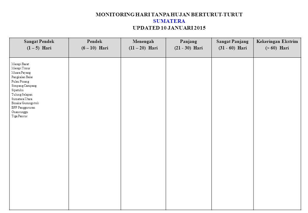 MONITORING HARI TANPA HUJAN BERTURUT-TURUT SUMATERA UPDATED 10 JANUARI 2015 Sangat Pendek (1 – 5) Hari Pendek (6 – 10) Hari Menengah (11 – 20) Hari Panjang (21 - 30) Hari Sangat Panjang (31 - 60) Hari Kekeringan Ekstrim (> 60) Hari Merapi Barat Merapi Timur Muara Payang Pangkalan Balai Pulau Pinang Simpang Campang Sipatuhu Tulung Selapan Sumatera Utara Binaka/Gunungsitoli BPP Panggururan Onanrunggu Tiga Pancur