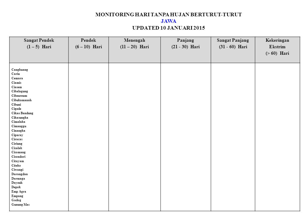 MONITORING HARI TANPA HUJAN BERTURUT-TURUT JAWA UPDATED 10 JANUARI 2015 Sangat Pendek (1 – 5) Hari Pendek (6 – 10) Hari Menengah (11 – 20) Hari Panjang (21 - 30) Hari Sangat Panjang (31 - 60) Hari Kekeringan Ekstrim (> 60) Hari Cangkuang Cariu Cemara Ciamis Ciasem Cibalagung Cibeureum Cibukamanah Cibuni Cigede Cikao Bandung Cikasungka Cimalaka Cimanggu Cinangka Ciparay Ciracas Ciriung Cisalak Cisomang Cisondari Citayam Citeko Ciwangi Darangdan Darmaga Dayeuh Depok Emp Agra Empang Gadog Gunung Mas